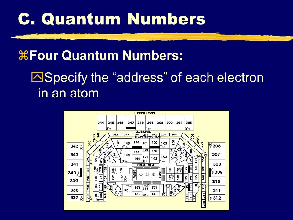 C. Quantum Numbers Four Quantum Numbers: