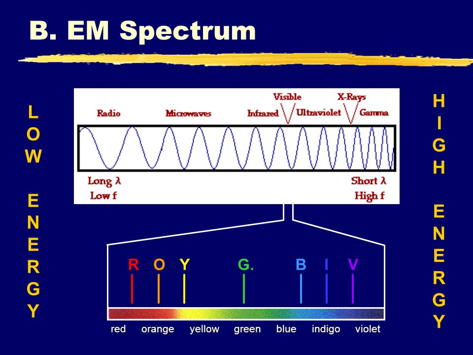 B. EM Spectrum HIGH ENERGY LOW ENERGY R O Y G. B I V red orange yellow