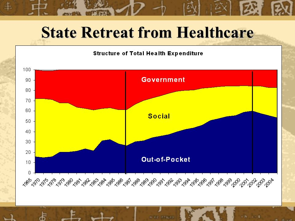 State Retreat from Healthcare