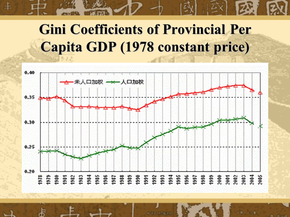 Gini Coefficients of Provincial Per Capita GDP (1978 constant price)