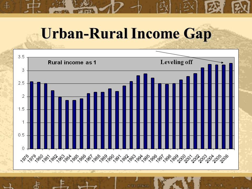 Urban-Rural Income Gap