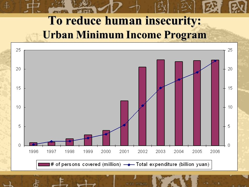 To reduce human insecurity: Urban Minimum Income Program