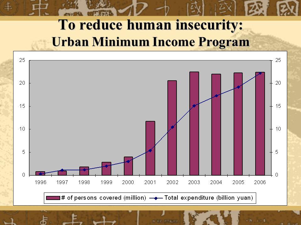 To reduce human insecurity: Urban Minimum Income Program