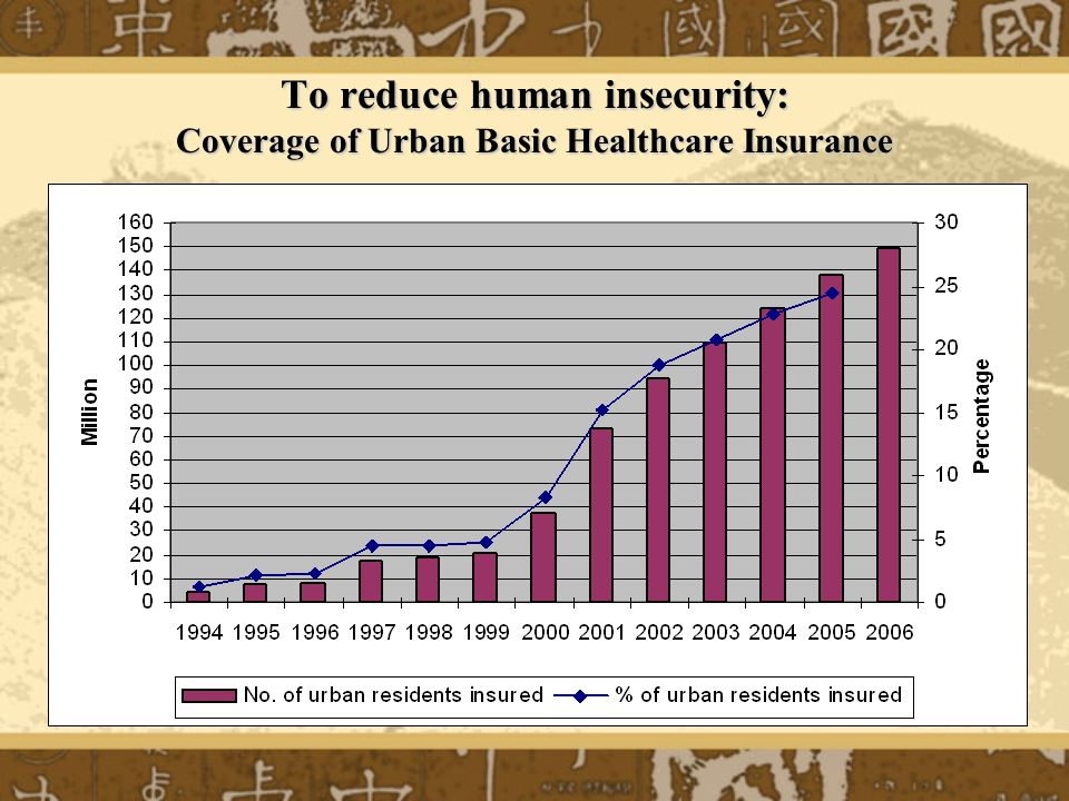 To reduce human insecurity: Coverage of Urban Basic Healthcare Insurance