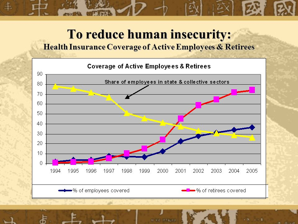 To reduce human insecurity: Health Insurance Coverage of Active Employees & Retirees