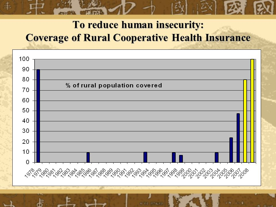 To reduce human insecurity: Coverage of Rural Cooperative Health Insurance