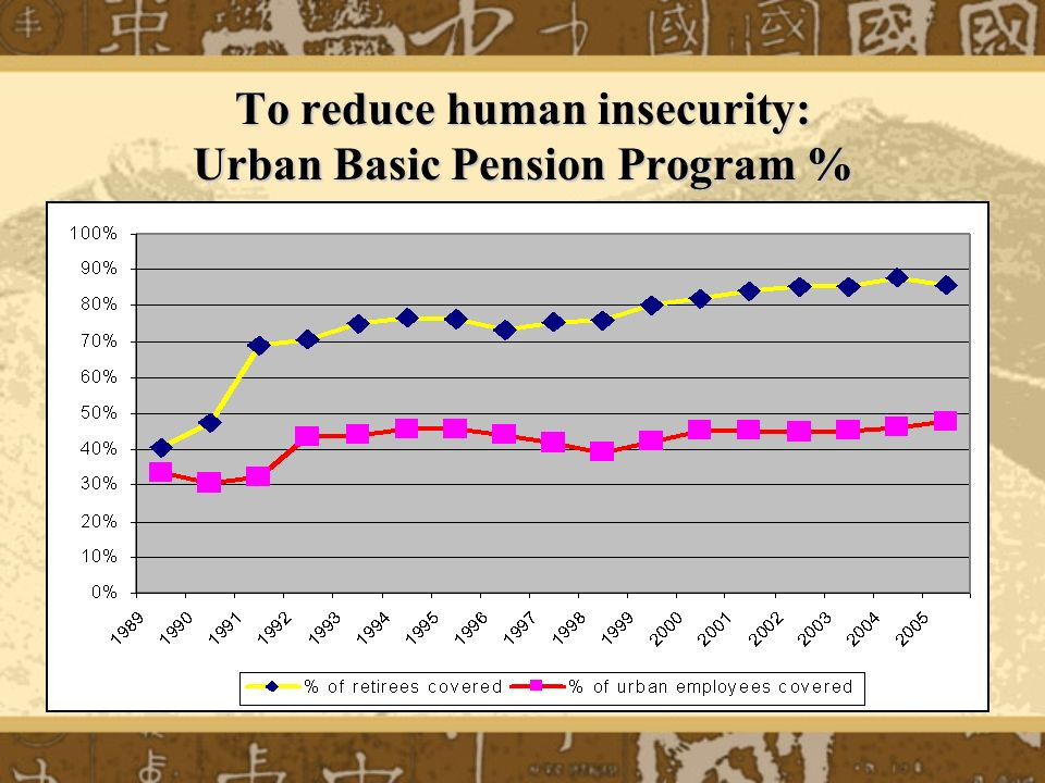 To reduce human insecurity: Urban Basic Pension Program %