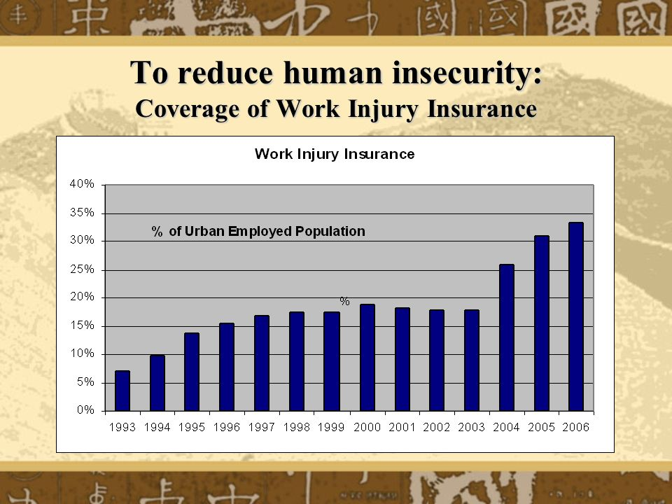 To reduce human insecurity: Coverage of Work Injury Insurance