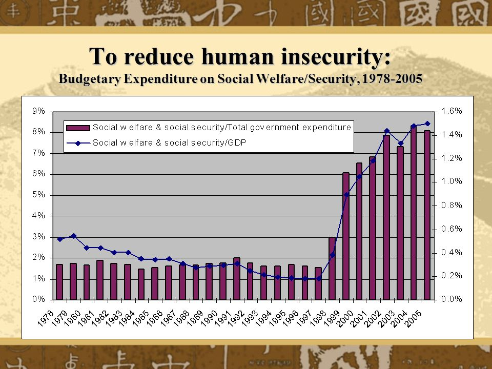 To reduce human insecurity: Budgetary Expenditure on Social Welfare/Security, 1978-2005