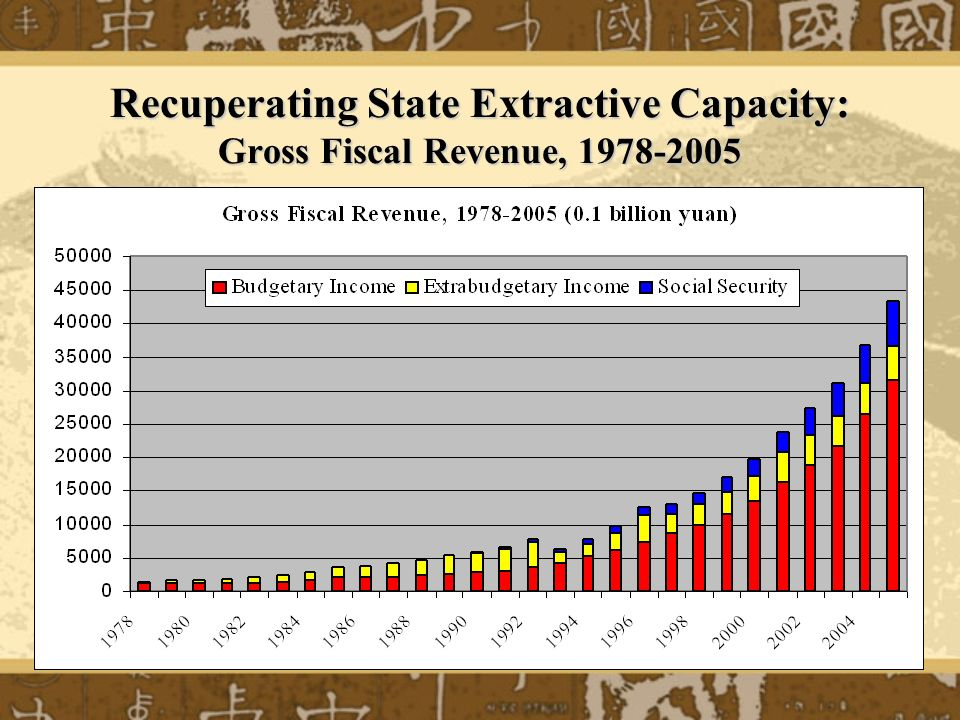 Recuperating State Extractive Capacity: Gross Fiscal Revenue, 1978-2005