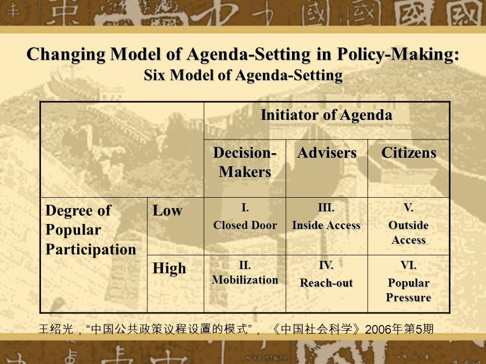 Changing Model of Agenda-Setting in Policy-Making: Six Model of Agenda-Setting