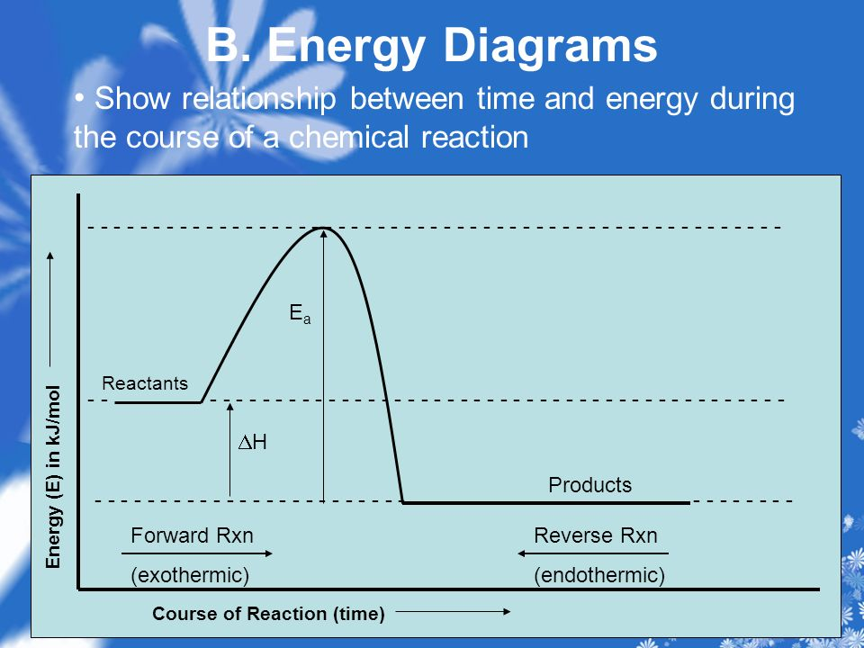 B. Energy Diagrams Show relationship between time and energy during the course of a chemical reaction.