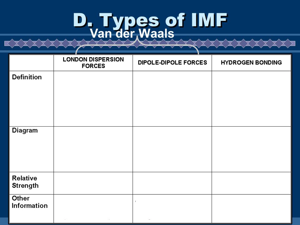 D. Types of IMF Van der Waals