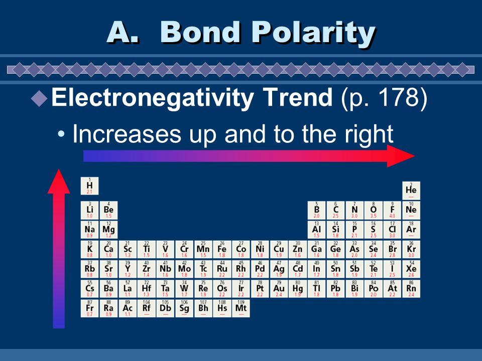 A. Bond Polarity Electronegativity Trend (p. 178)