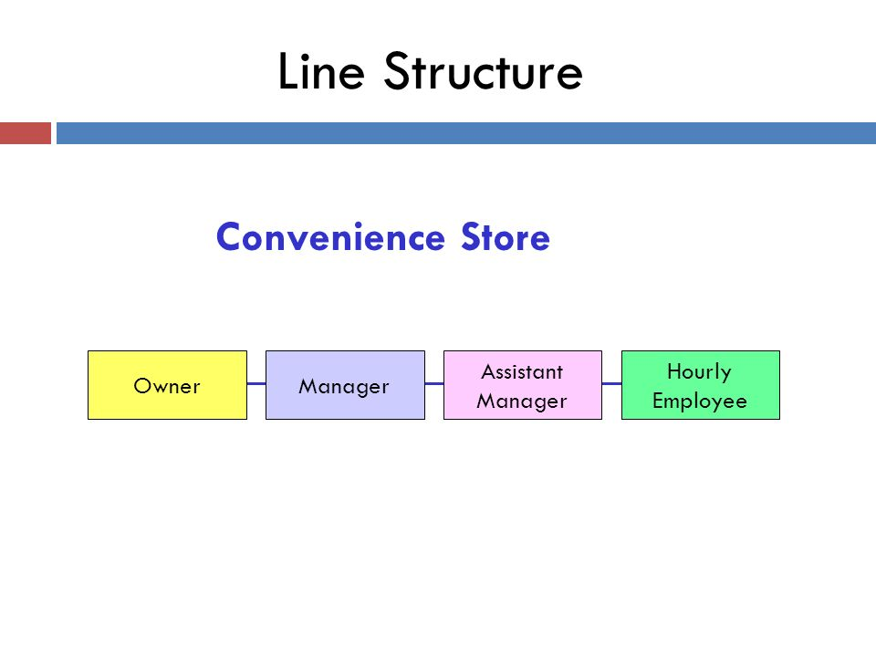 Line Structure Convenience Store Owner Manager Assistant Manager