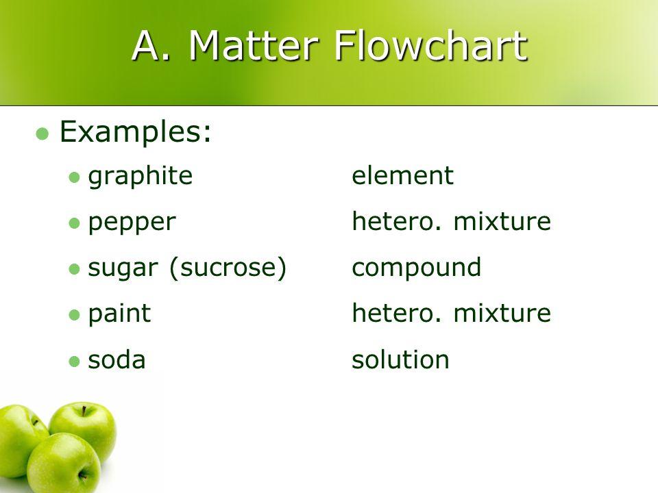 A. Matter Flowchart Examples: graphite pepper sugar (sucrose) paint