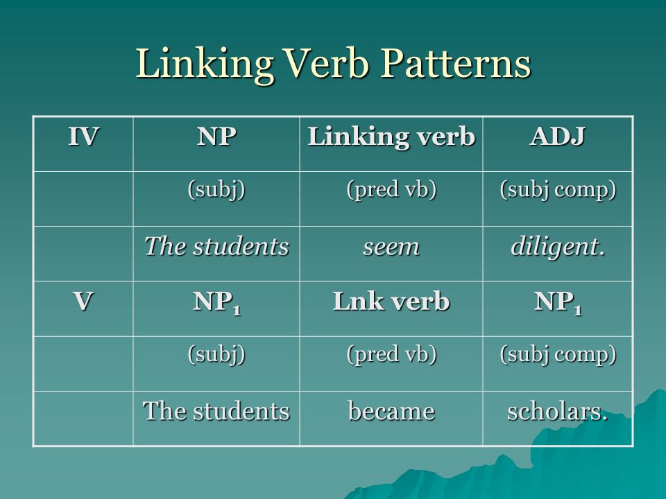Linking Verb Patterns IV NP Linking verb ADJ The students seem
