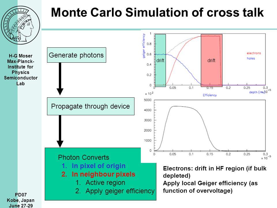Casino monte carlo electron simulation