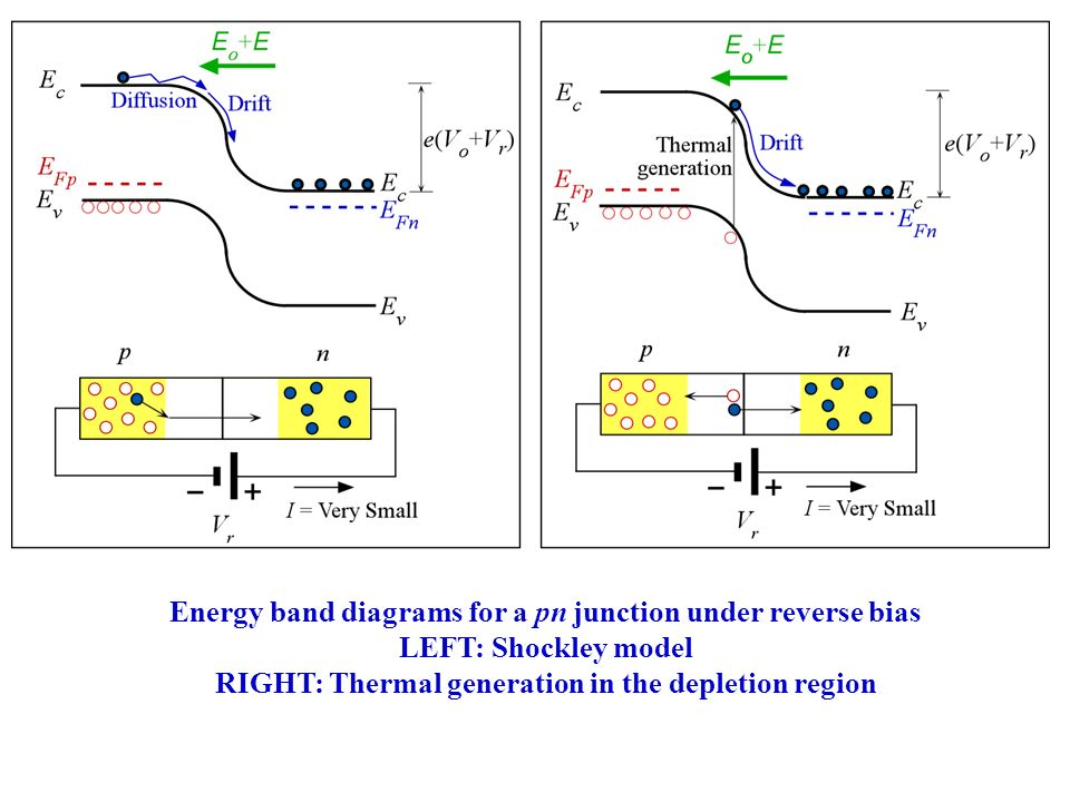 p n junction diode A voltage va 0 is applied to the diode terminals the potential on the n-side of the junction is lowered relative to the p-side of the pn junction va must be = vbi since the voltage drop across the depletion region becomes vbi - va.