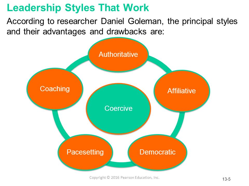 leadership styles management New research suggests that the most effective executives use a collection of distinct leadership styles—each in the right self-management, social awareness, and.