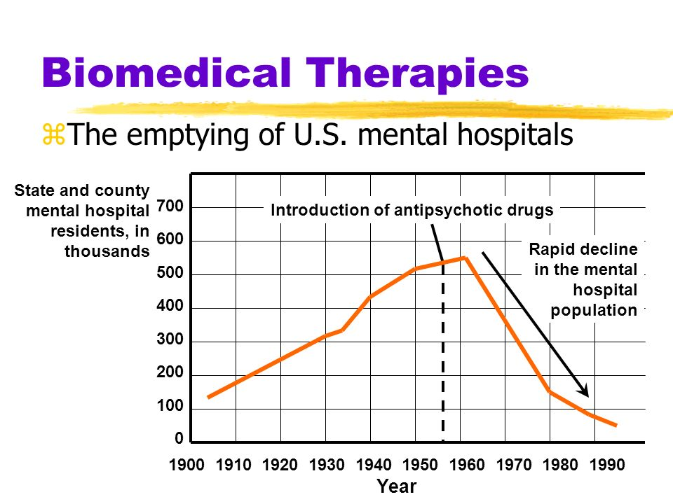 Biomedical Therapies The emptying of U.S. mental hospitals Year