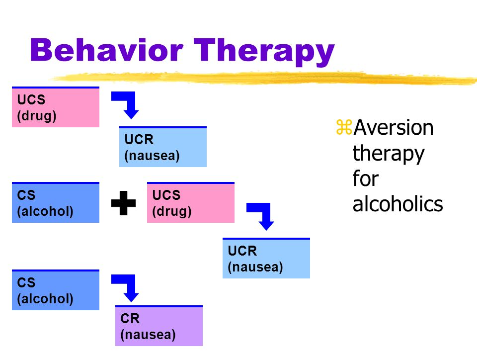 Behavior Therapy Aversion therapy for alcoholics UCS (drug) UCR