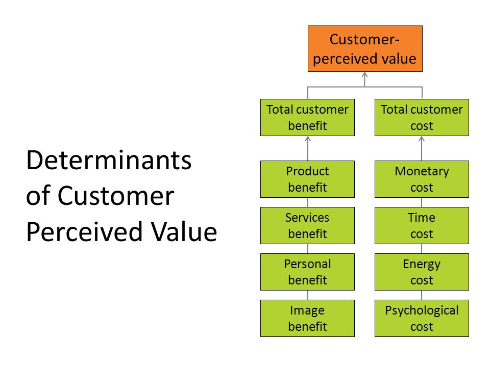 customer perceived value In this assignment i am going to argue the customer perceived value for a customer for a apple company and i will judgmentally calculate the.