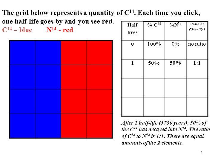 The grid below represents a quantity of C14. Each time you click,