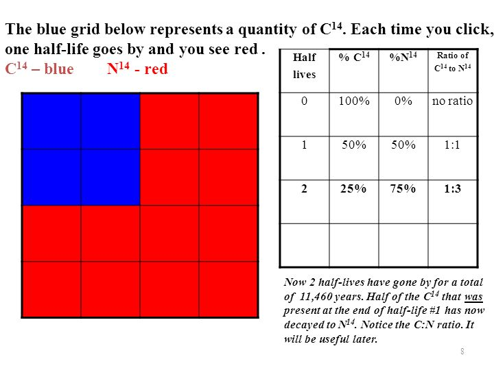 The blue grid below represents a quantity of C14. Each time you click,