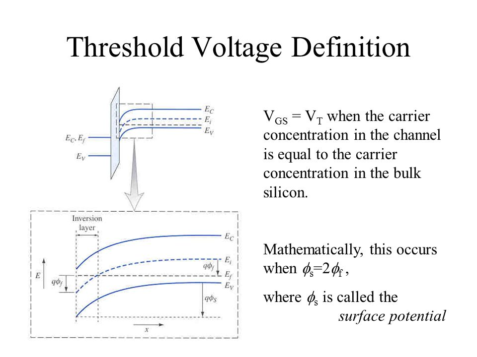 Introduction To Metal Oxide Semiconductor Field Effect