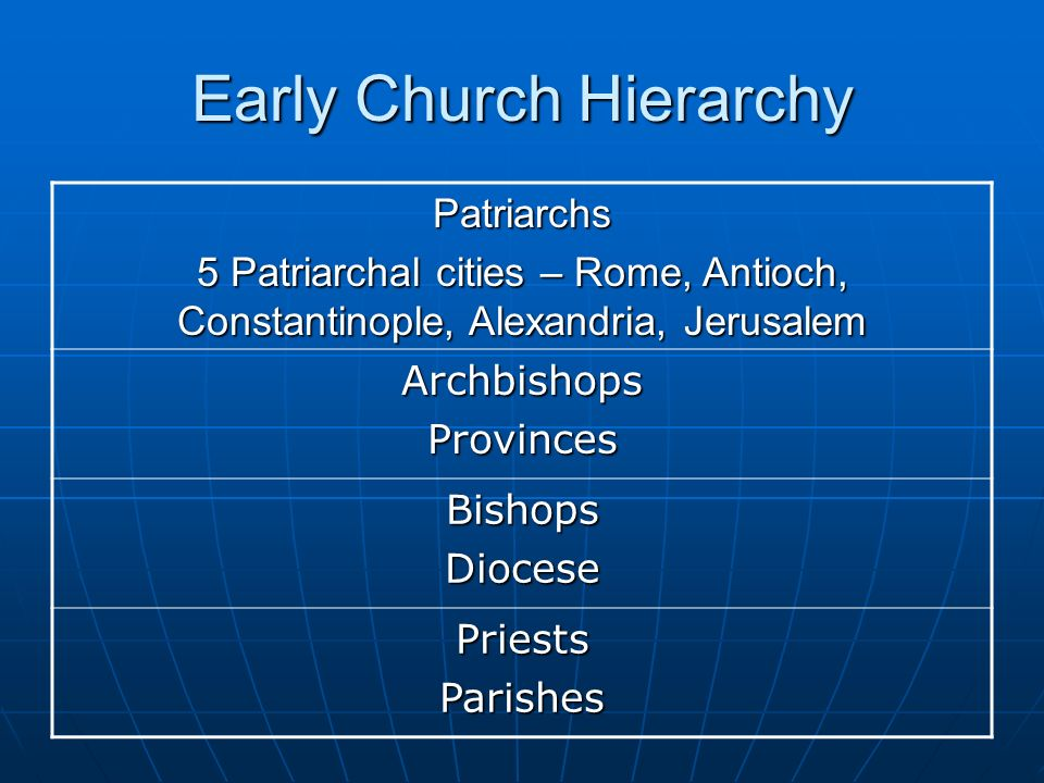 Early Church Hierarchy