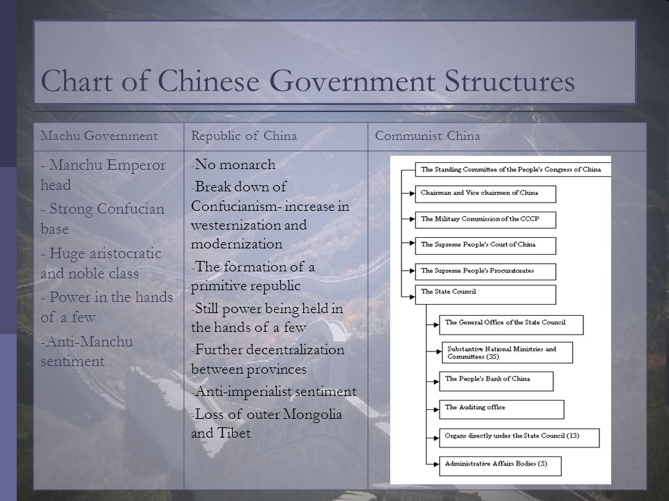 Chart of Chinese Government Structures