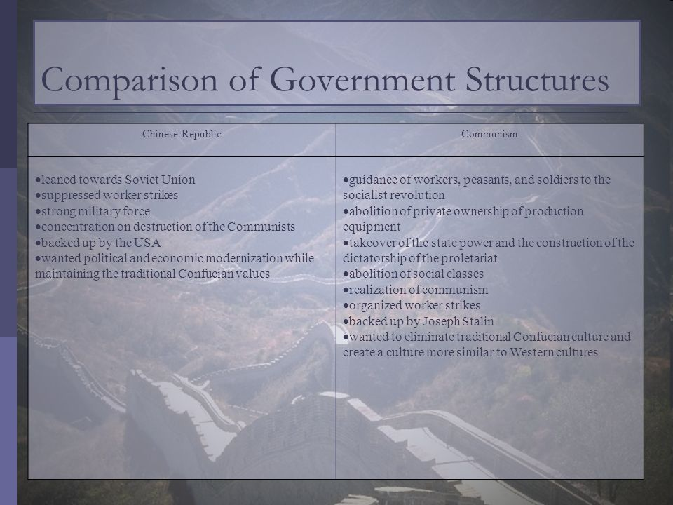Comparison of Government Structures