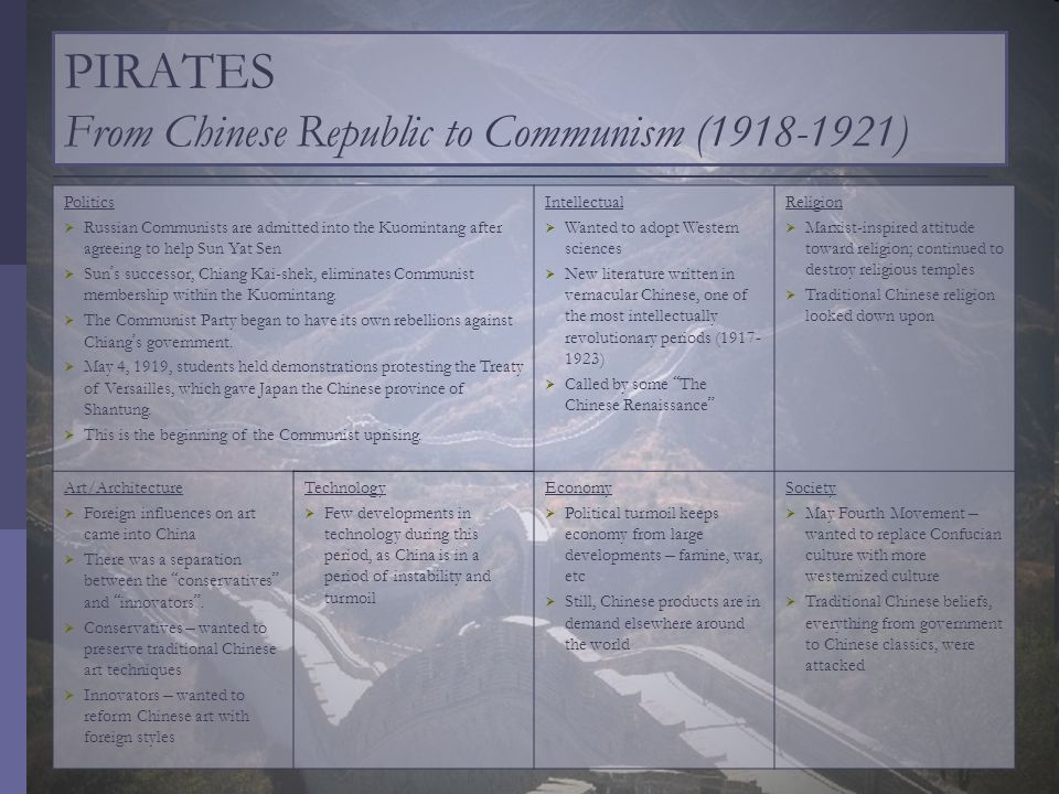 PIRATES From Chinese Republic to Communism ( )