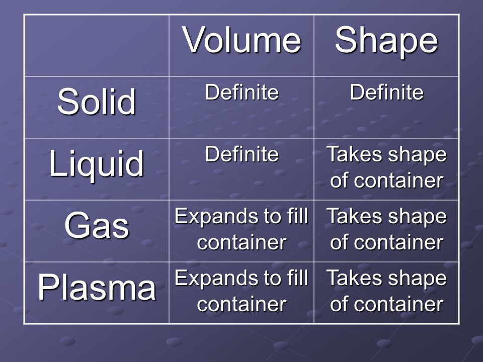 Volume Shape Solid Liquid Gas Plasma Definite Takes shape of container