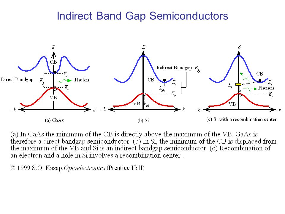 Indirect Band Gap Semiconductors