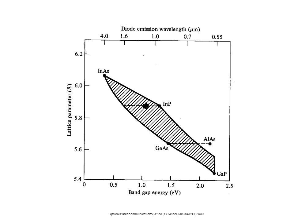 Optical Fiber communications, 3rd ed.,G.Keiser,McGrawHill, 2000