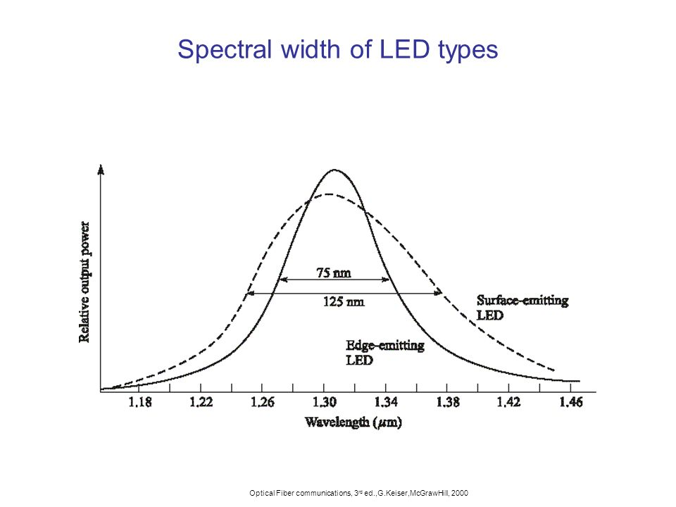 Spectral width of LED types
