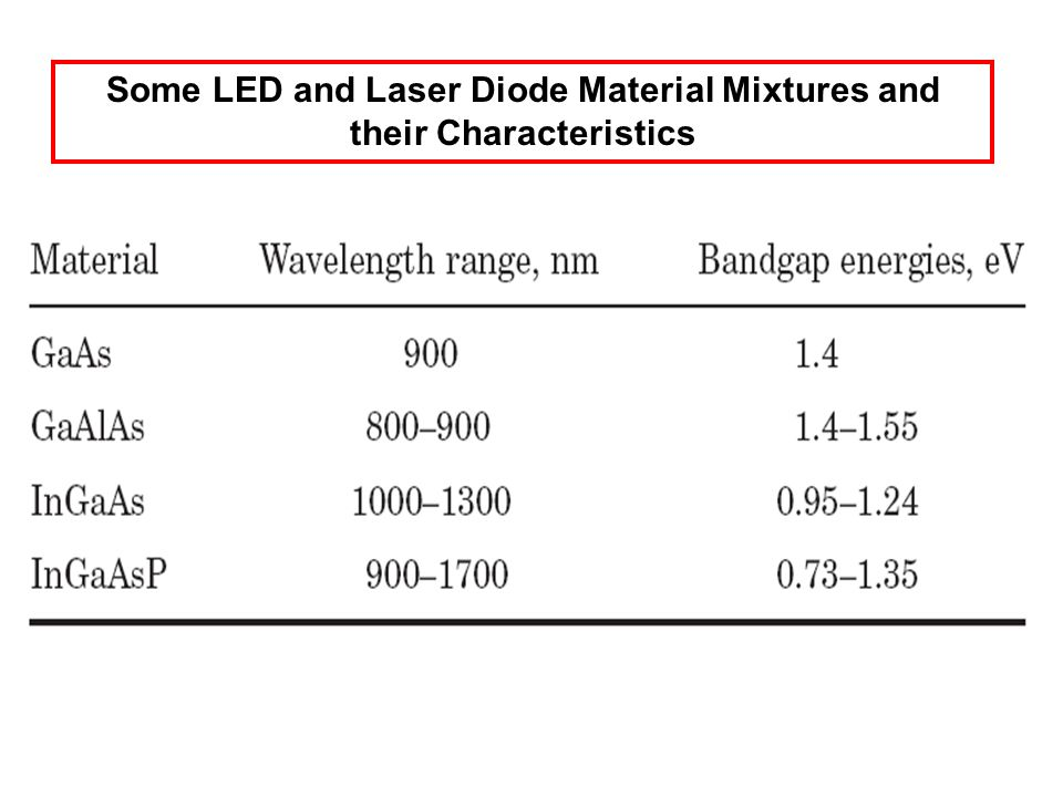 Some LED and Laser Diode Material Mixtures and their Characteristics