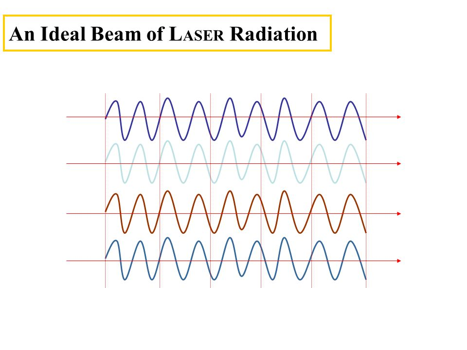 An Ideal Beam of LASER Radiation