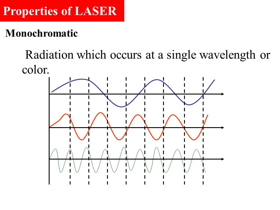 Radiation which occurs at a single wavelength or color.
