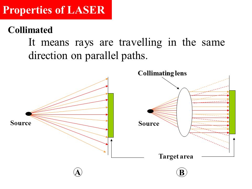 It means rays are travelling in the same direction on parallel paths.
