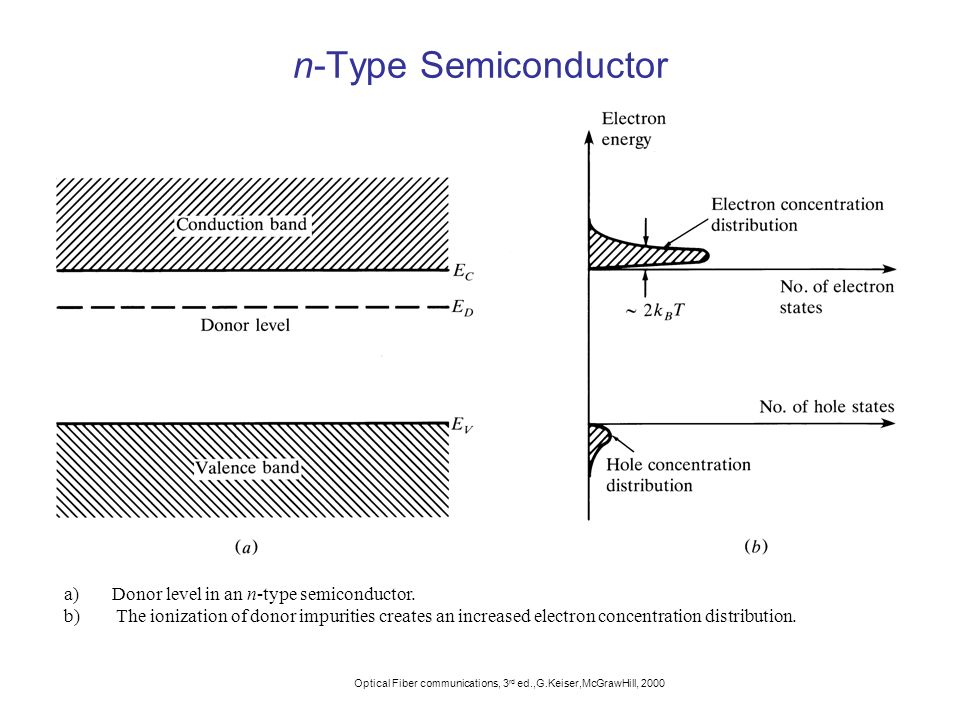 n-Type Semiconductor Donor level in an n-type semiconductor.