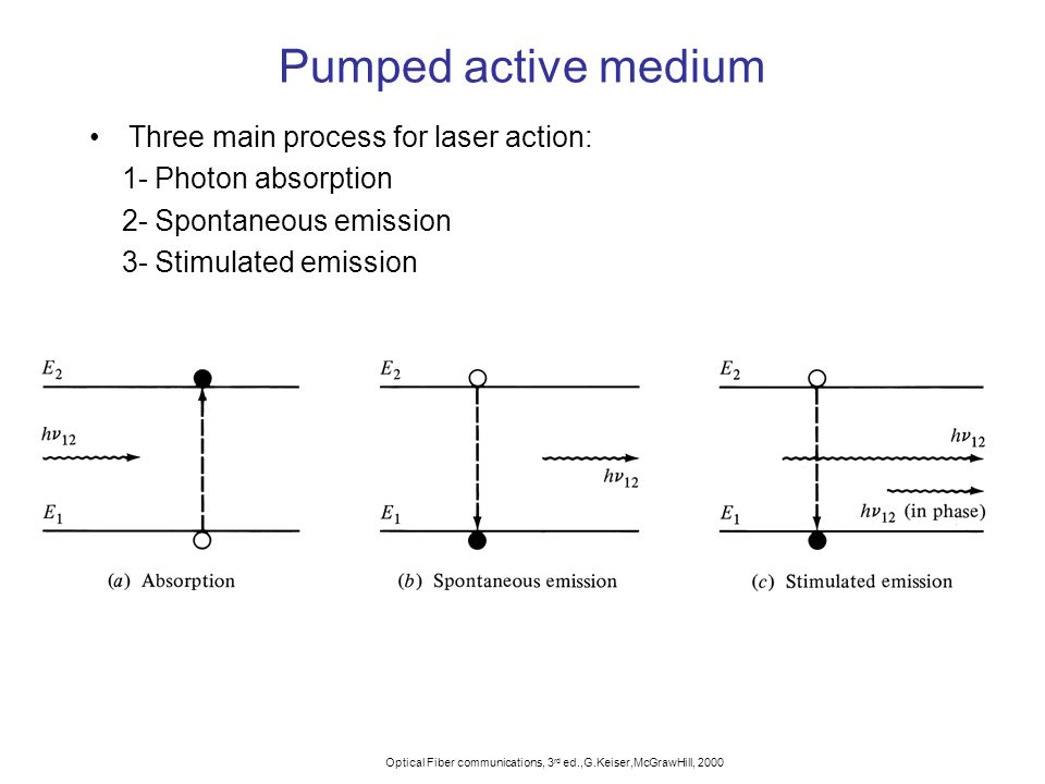 Pumped active medium Three main process for laser action: