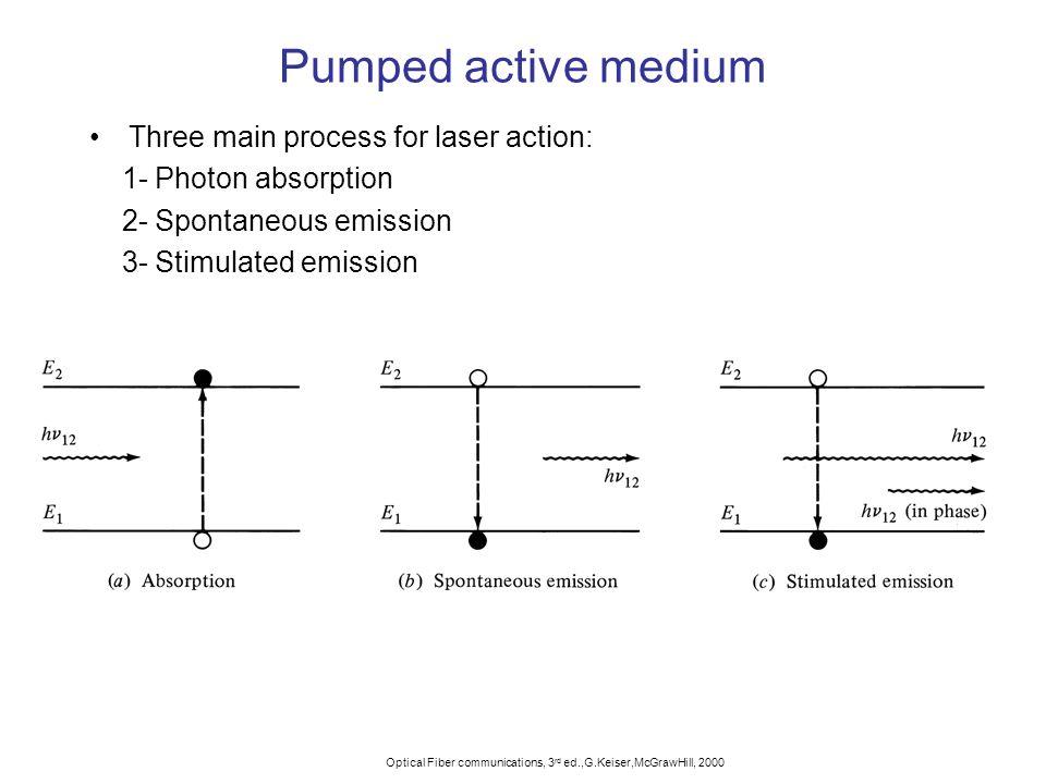 Pumped active medium Three main process for laser action: