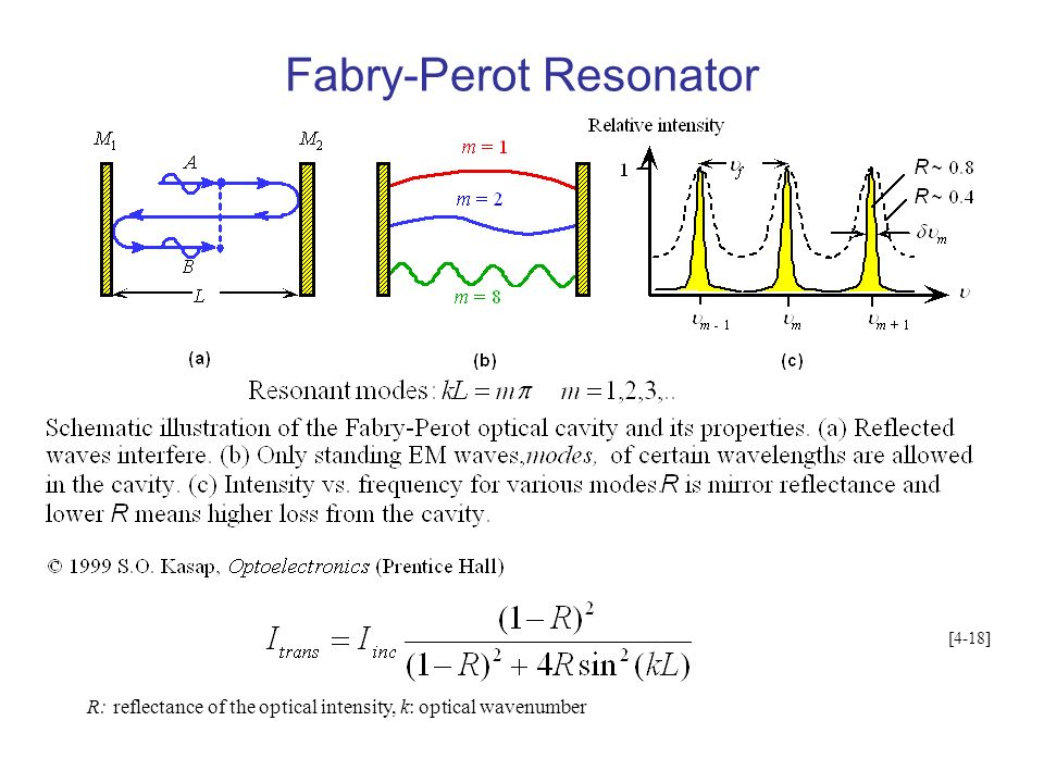 Fabry-Perot Resonator