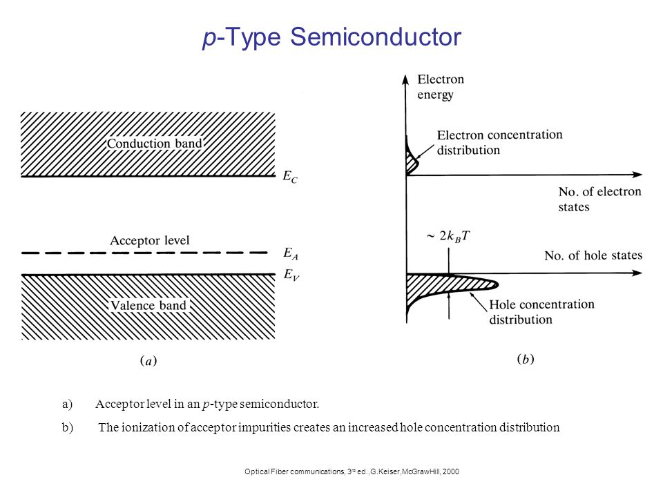 p-Type Semiconductor Acceptor level in an p-type semiconductor.