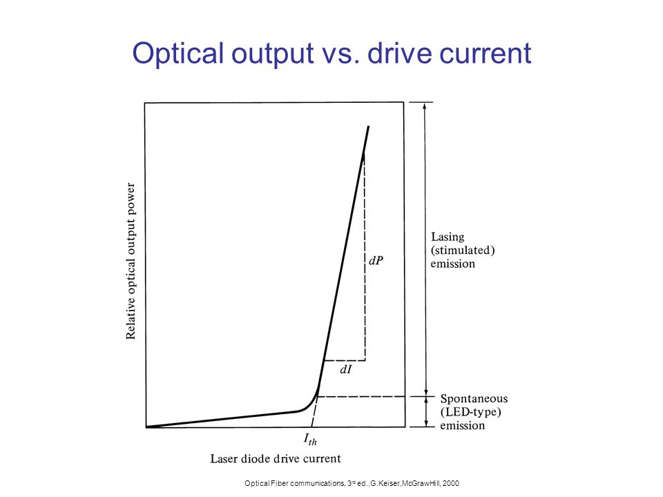 Optical output vs. drive current
