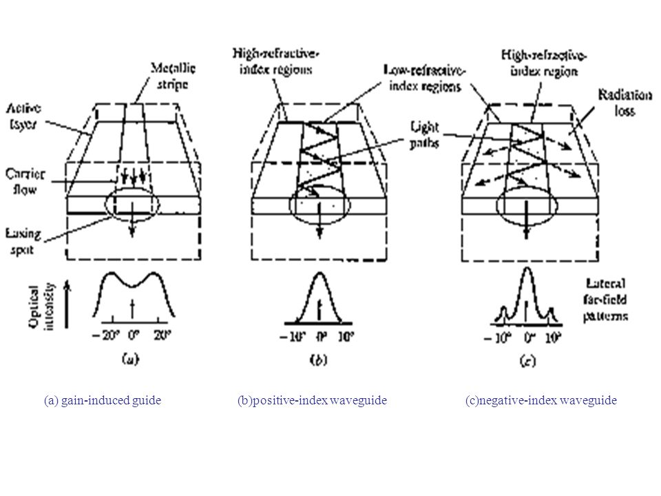 (a) gain-induced guide (b)positive-index waveguide (c)negative-index waveguide