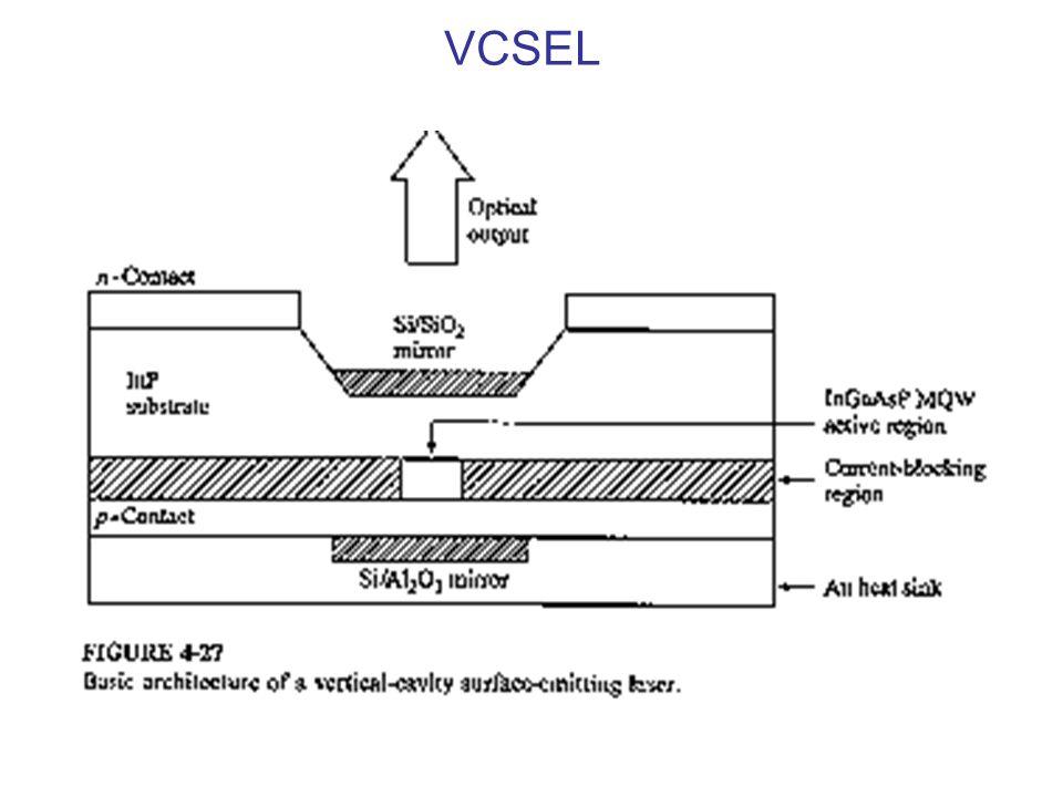 VCSEL